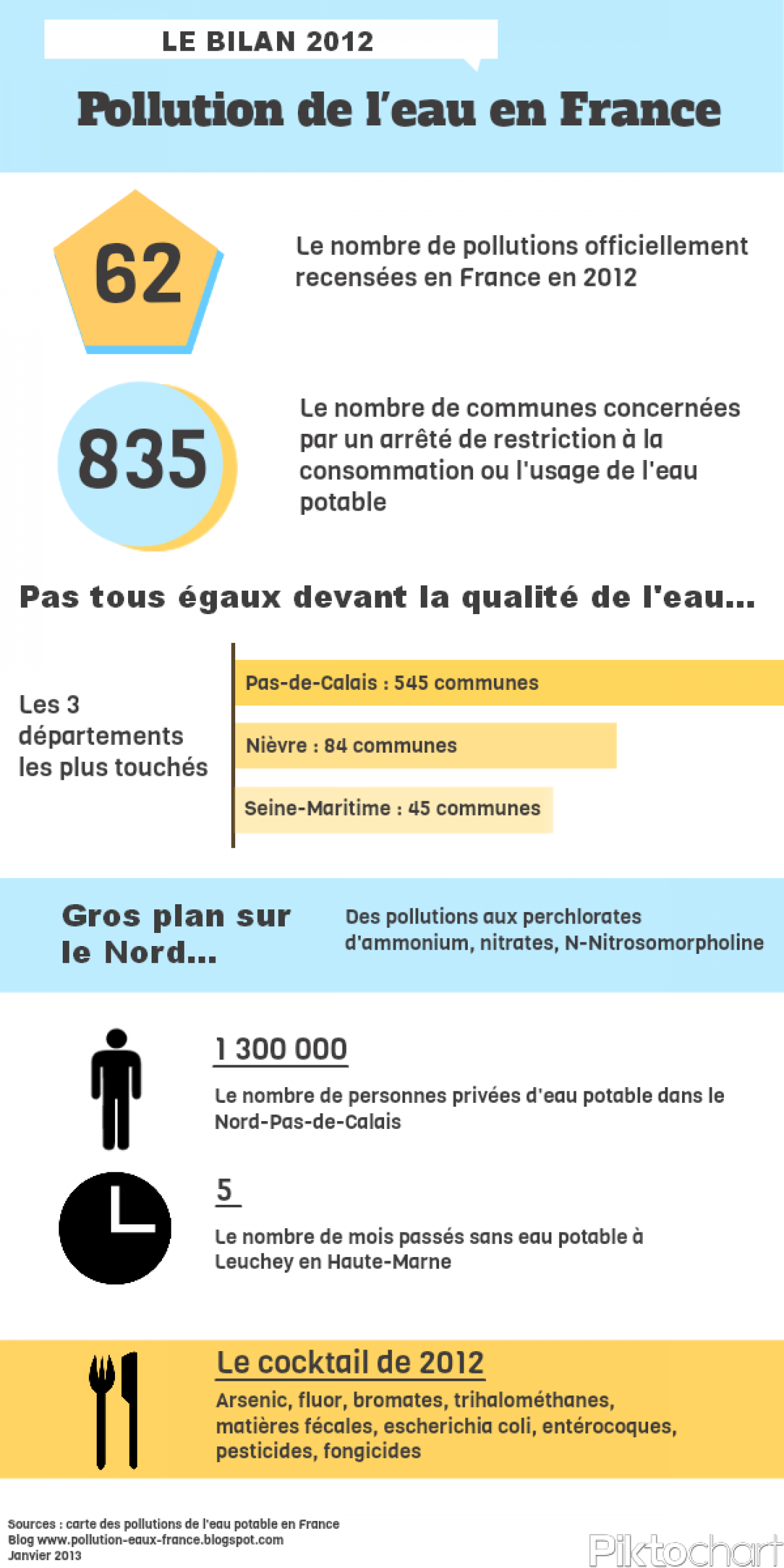 Bilan sur la pollution de l'eau potable en 2012 Infographic