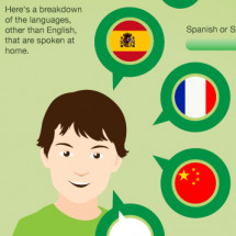 Bilingualism Across the U.S. Infographic