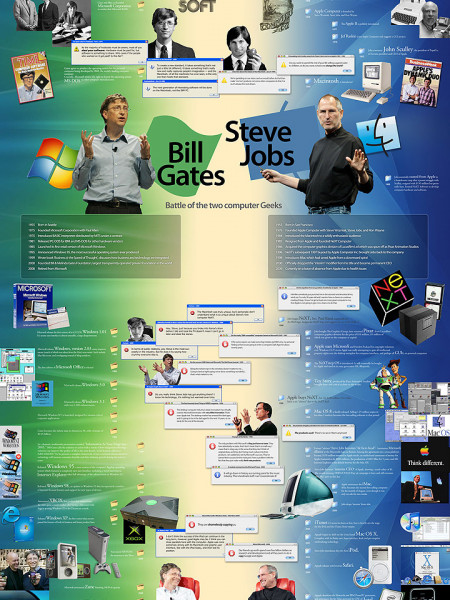 Bill Gates versus Steve Jobs: Battle of the two computer geeks Infographic