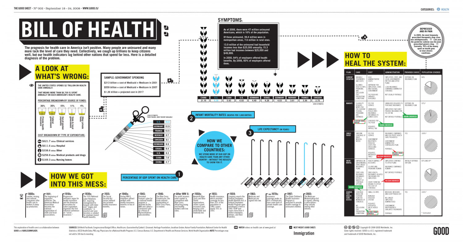 Bill of Health Infographic