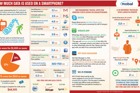 How much data is used on a smartphone? Infographic