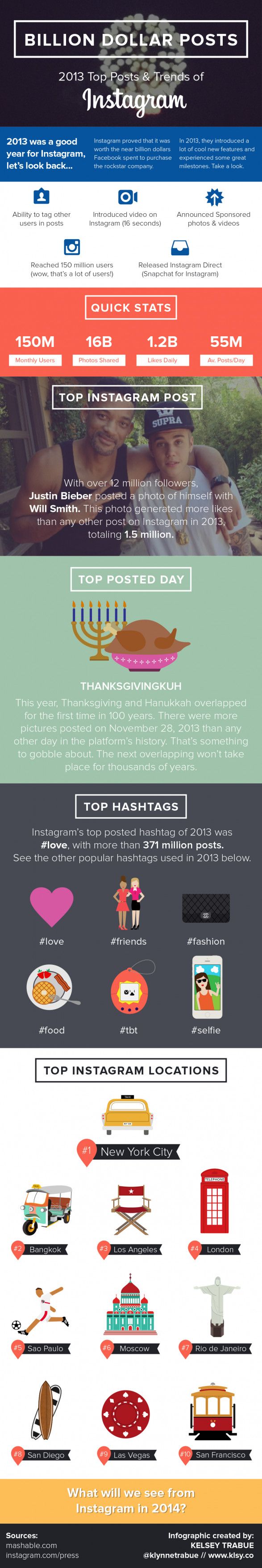 Billion Dollar Posts: 2013 Instagram Top Posts & Trends