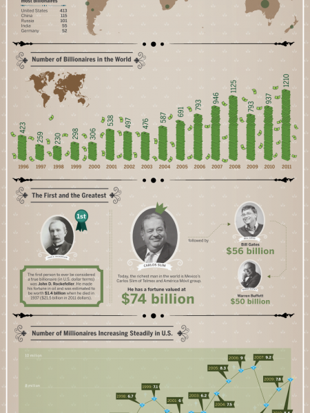 Billionaire Is The New Millionaire Infographic