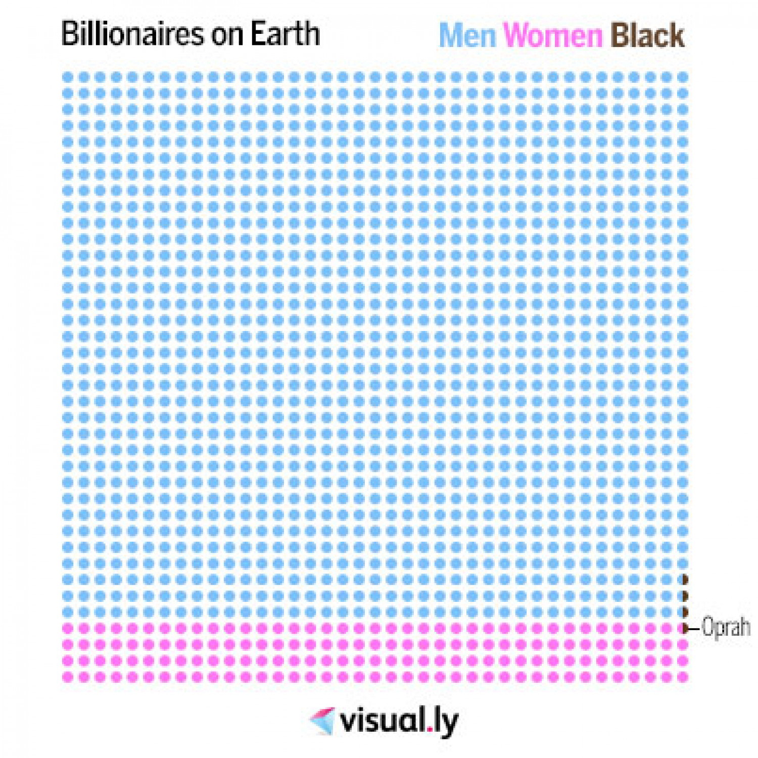 Billionaires on Earth Infographic