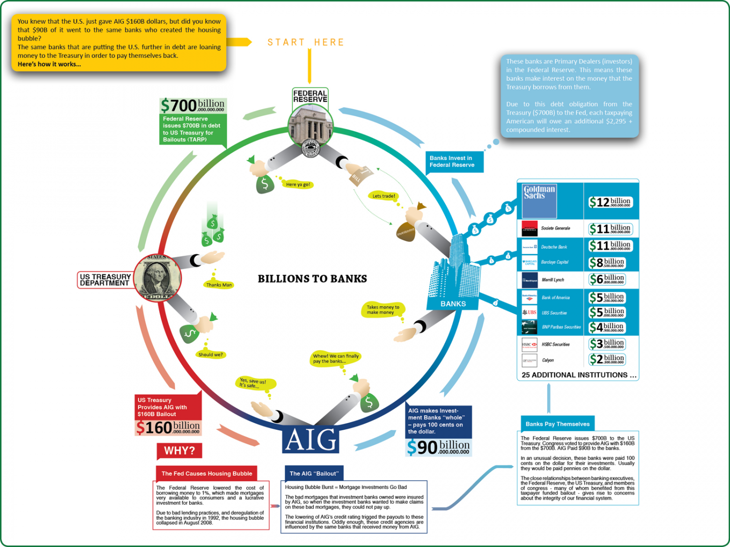 Billions to Banks Infographic