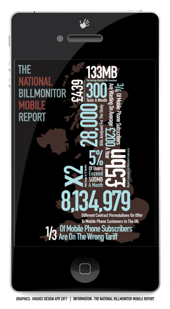 Billmonitor Mobile Report Infographic