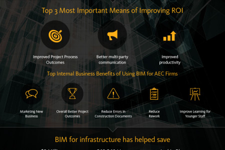 BIM for Infrastructure Infographic