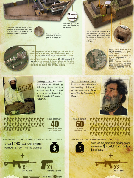 Bin Laden's and Saddam's Hideouts Infographic