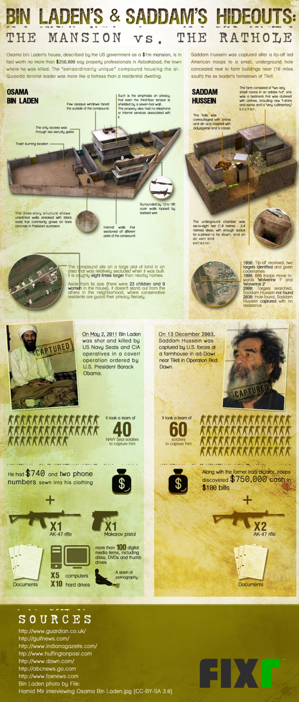 Bin Laden&#039;s and Saddam&#039;s Hideouts Infographic