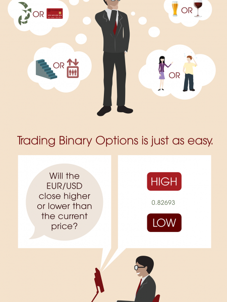 Binary Options Infographic