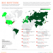 Bio Rhythm: A Comprehensive Look at Worldwide Innovation  Infographic