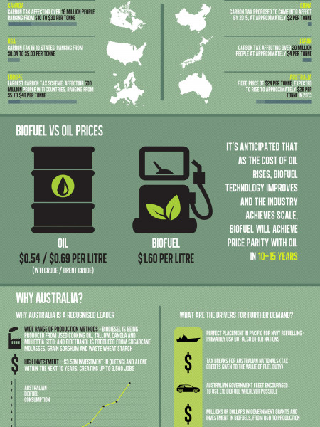Biofuel - The New Wizard of Aus? Infographic
