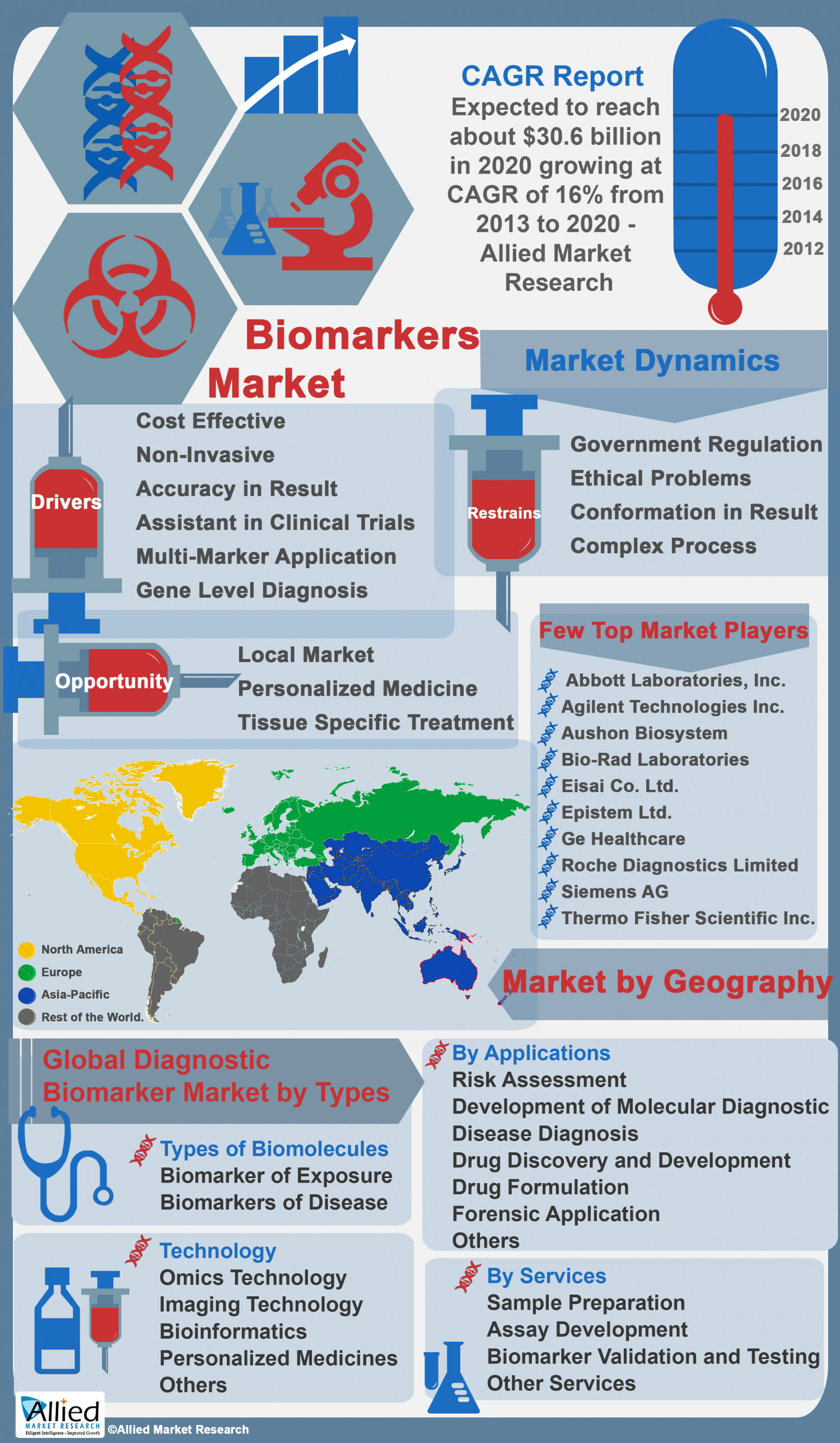 Biomarkers Market - - Global Industry Analysis, Emerging Technologies, Competitive Intelligence, Growth Trends, Size, Share, Opportunities and Forecast, 2013 - 2020 Infographic