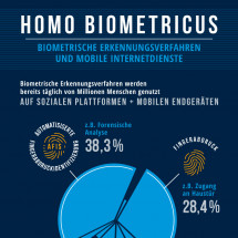 Biometrie und mobile Internetdienste Infographic
