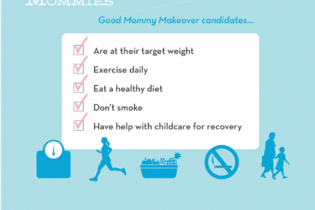 Birth of a Trend: The Mommy Makeover Infographic