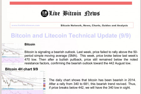 Bitcoin and Litecoin Technical Update (9/9) Infographic