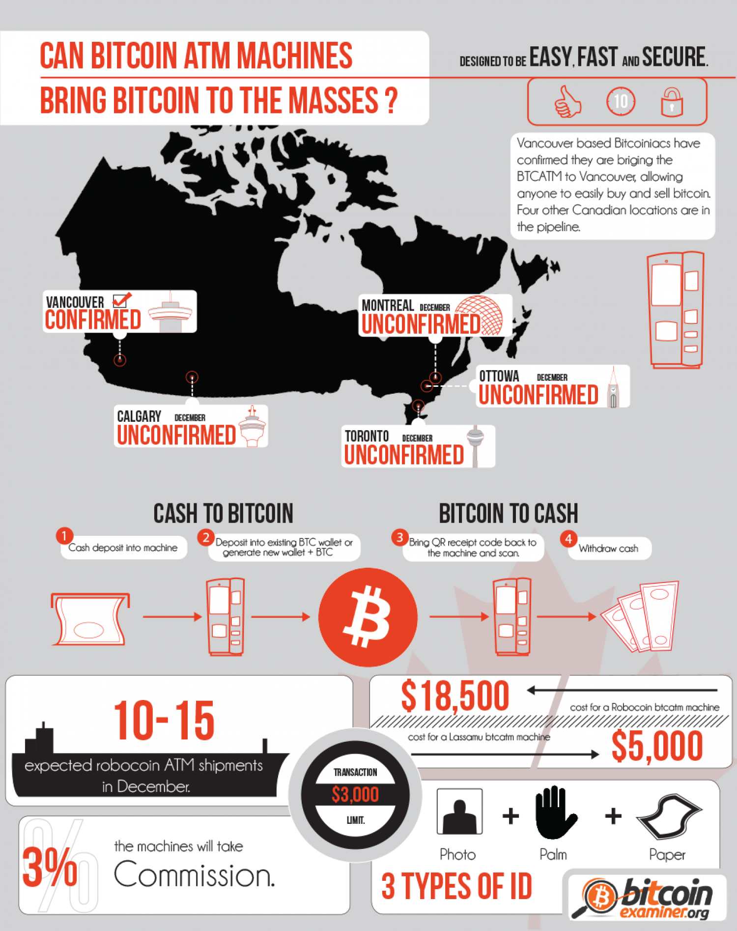 Can bitcoin ATM machines bring bitcoin to the masses? Infographic