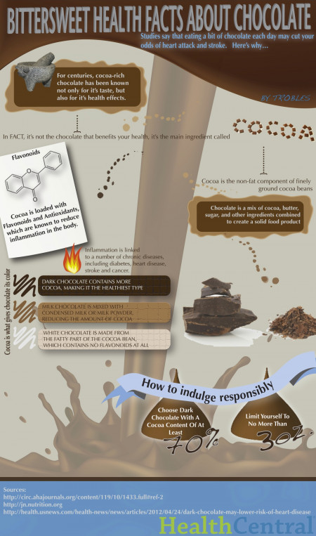 Bittersweet Health Facts about Chocolate
