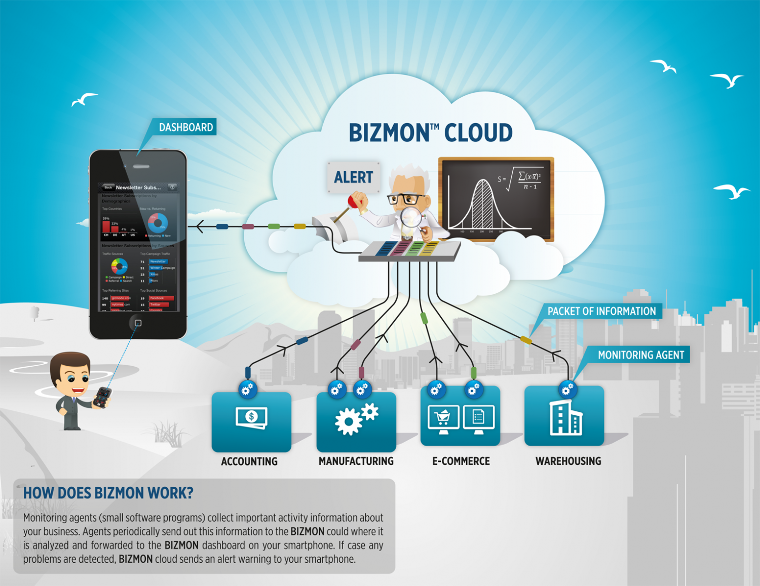 Bizmon Cloud Infographic