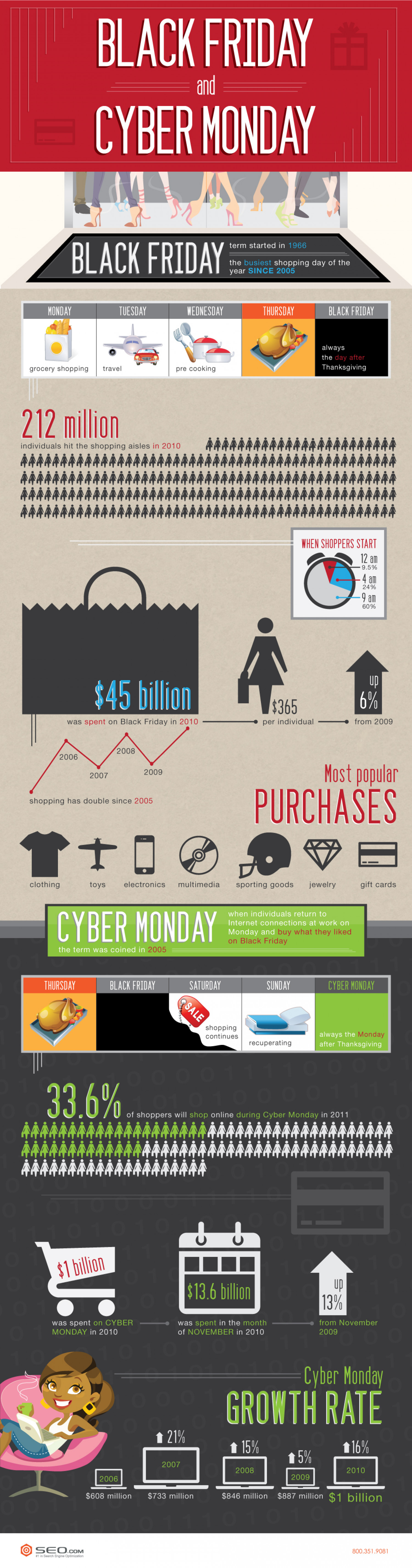 Black Friday & Cyber Monday Infographic