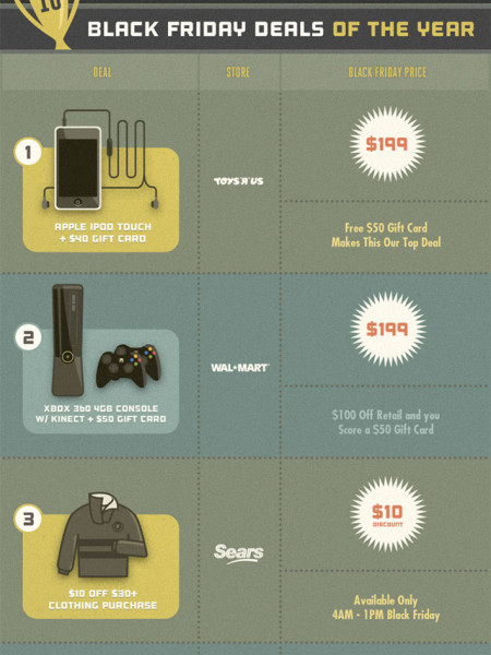 Black Friday 2011 Guide Infographic