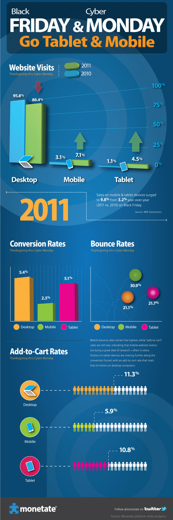 Black Friday and Cyber Monday Go Tablet and Mobile Infographic