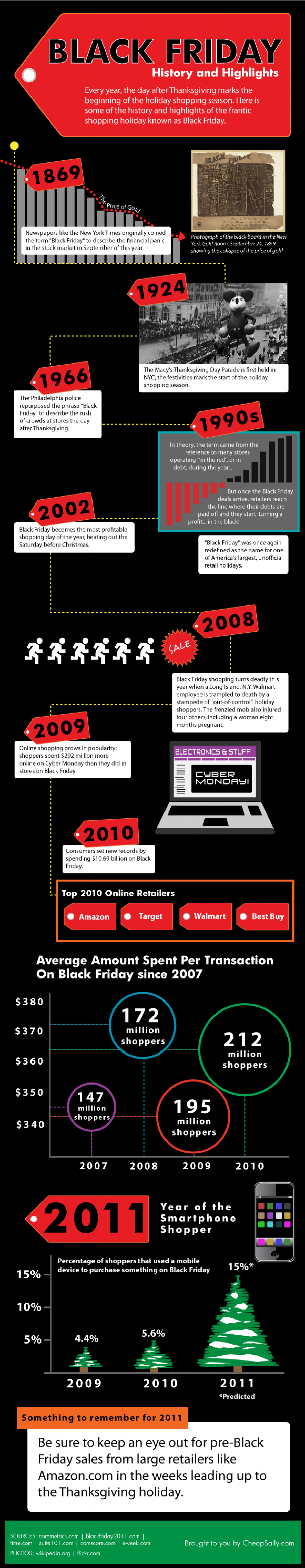 Black Friday: History and Highlights Infographic