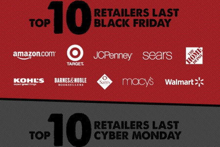 Black Friday or Cyber Monday Infographic