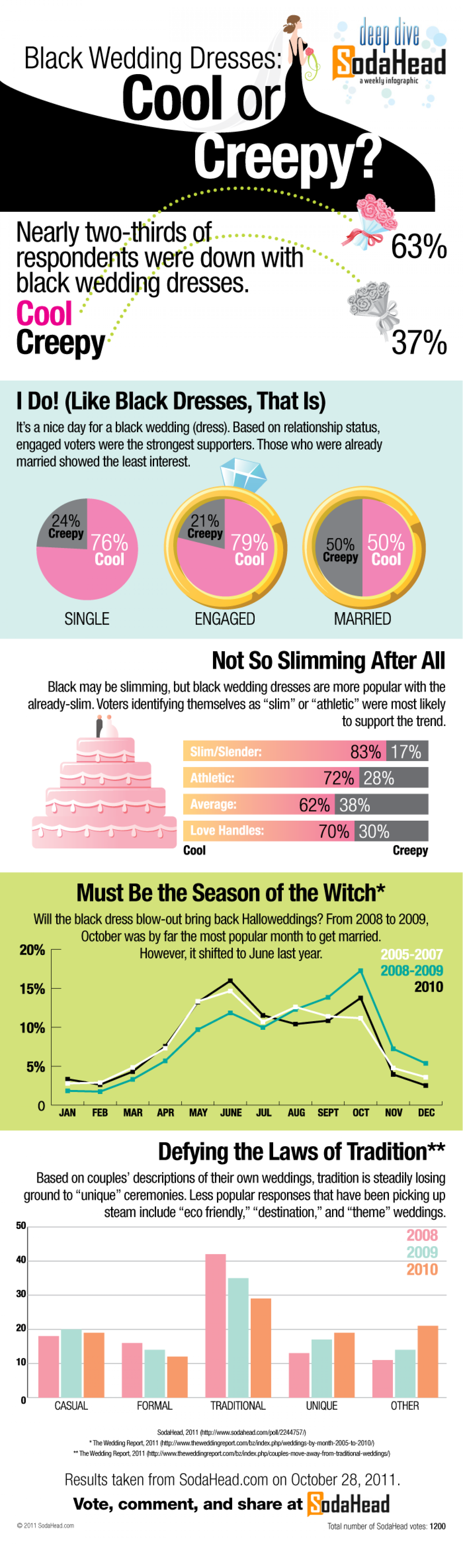 Black Wedding Dresses: Cool or Creepy? Infographic