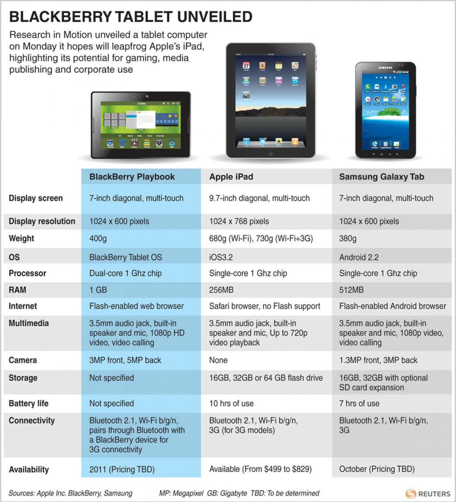 Blackberry Tablet Unveiled Infographic