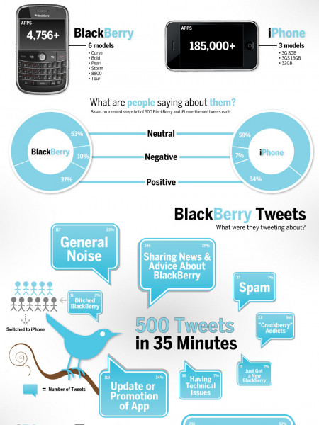 BlackBerry vs. iPhone Infographic