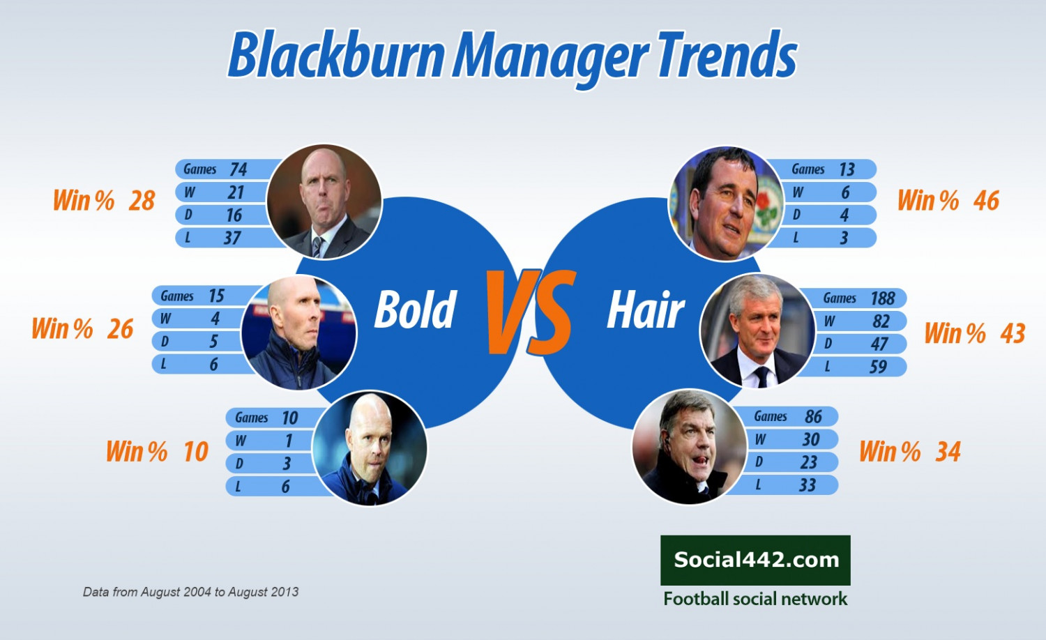 Blackburn football manager trends Infographic
