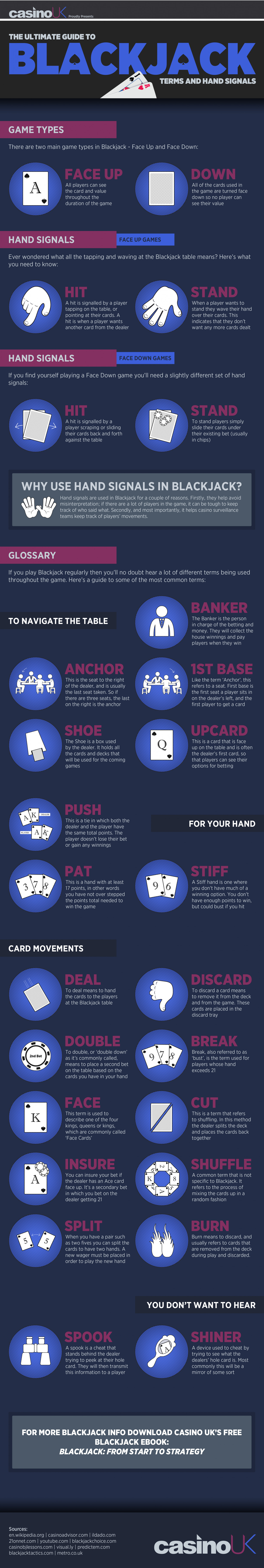 Blackjack Terminology & Hand Signals Infographic