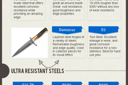 Blade Steels - What You Need To Know Infographic