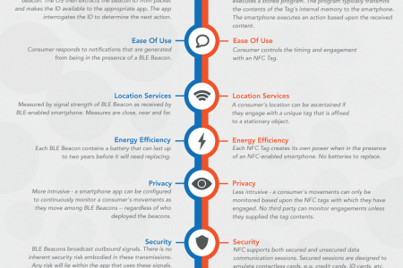 BLE vs. NFC: The future of mobile consumer engagement Infographic