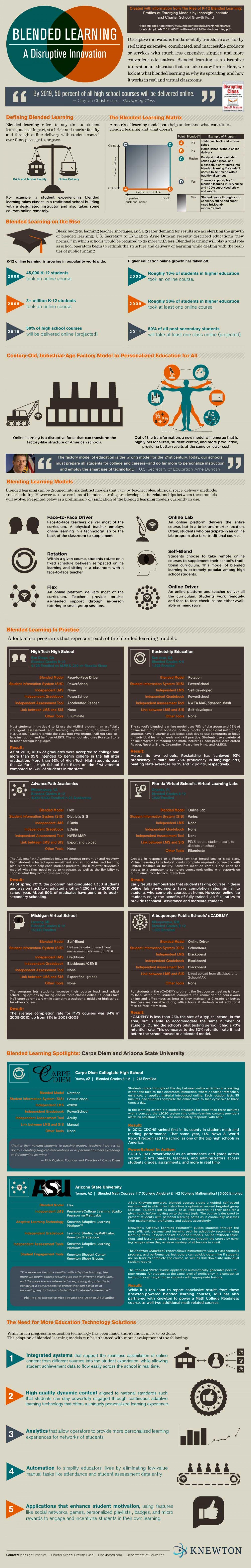 Blended Learning: A Disruptive Innovation Infographic