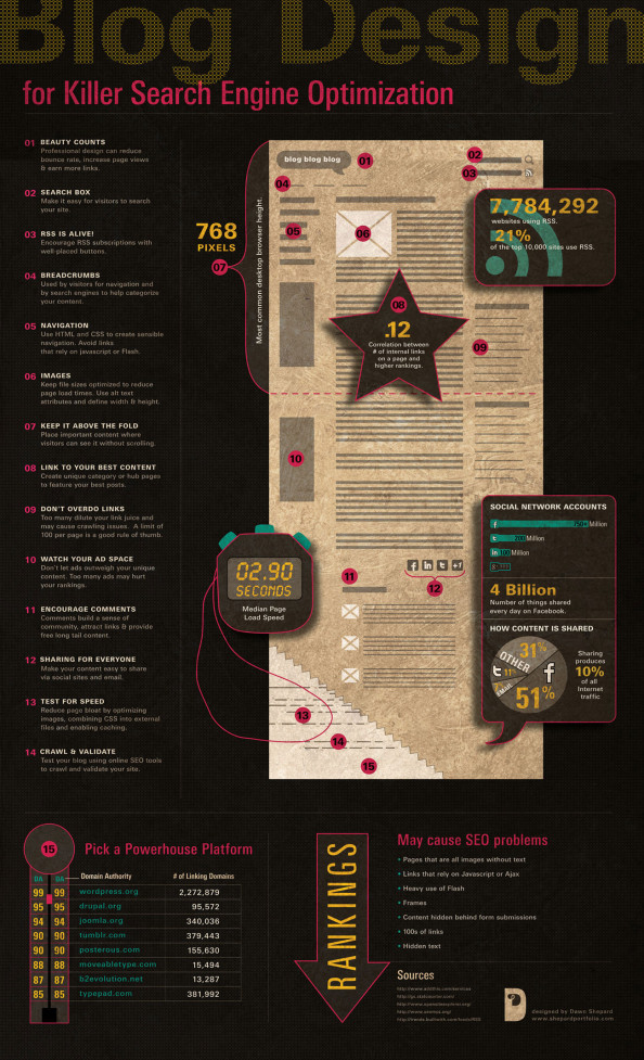 Blog Design for Killer SEO Infographic