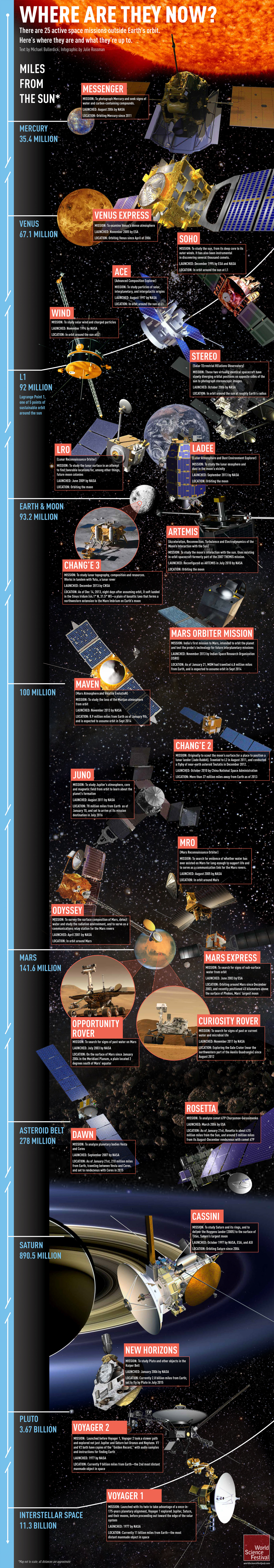 Where Are They Now: Checking In on Earth's 25 Active Missions  Infographic