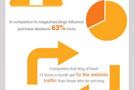 Blogging Facts Infographic