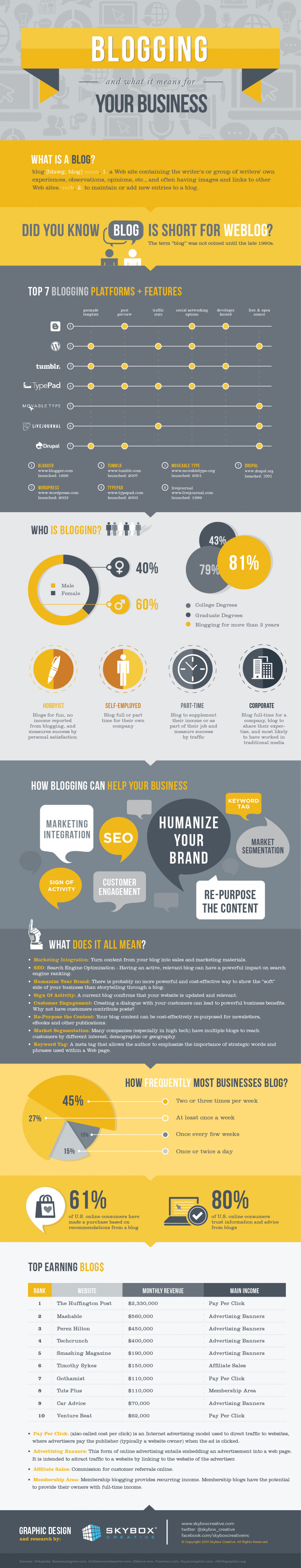 Blogging for Business, Blogging for Profit Infographic