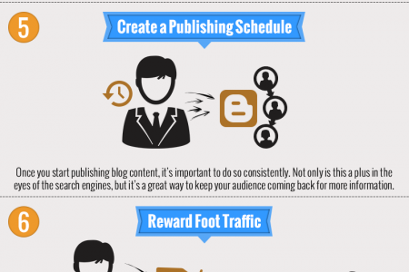 Blogging Tips from Blogging By Million  Infographic