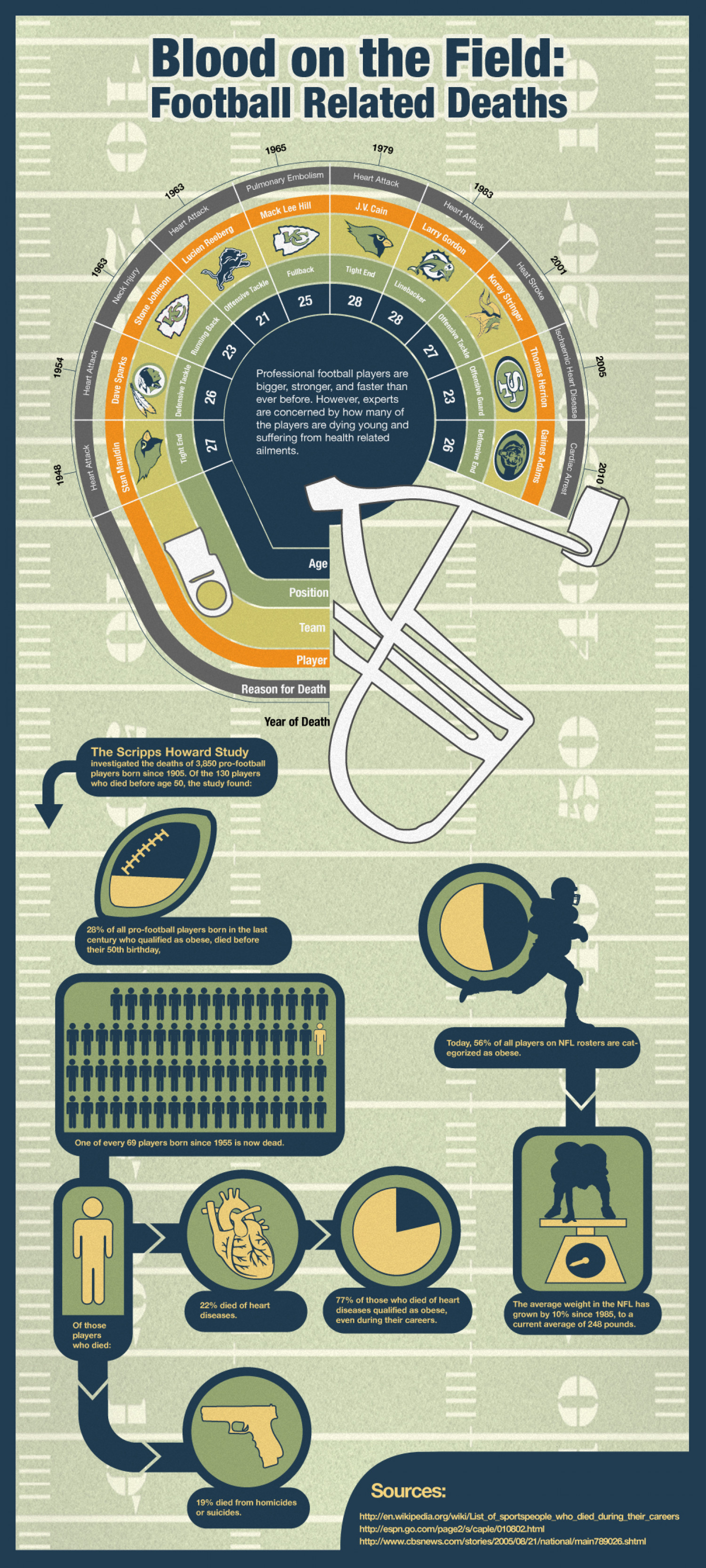 Blood on the Field: Football Related Deaths  Infographic