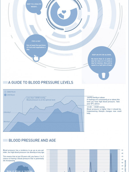 Blood Pressure: Know your numbers Infographic
