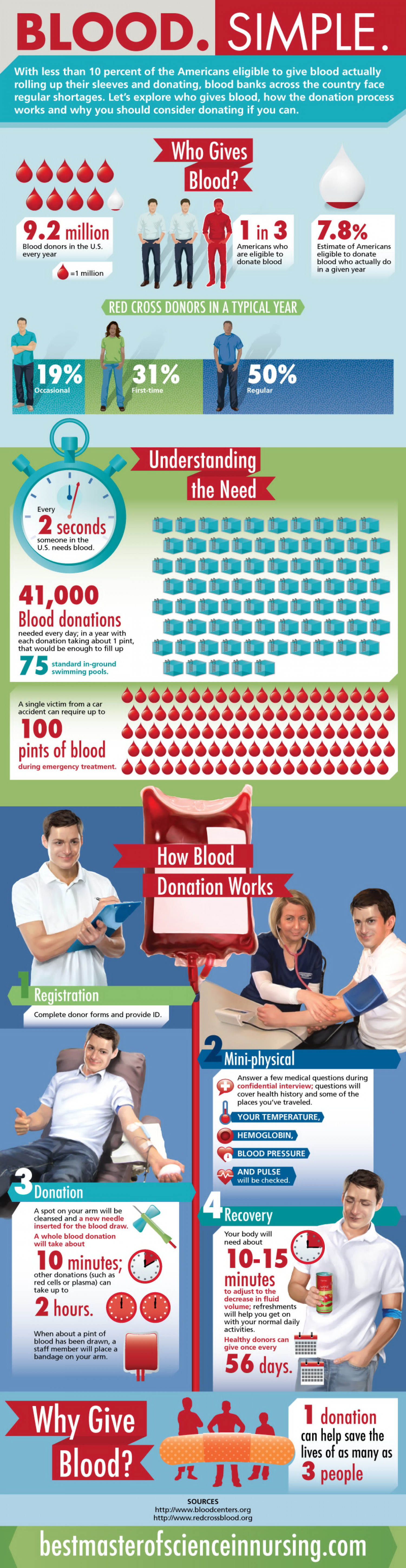Blood. Simple. Infographic