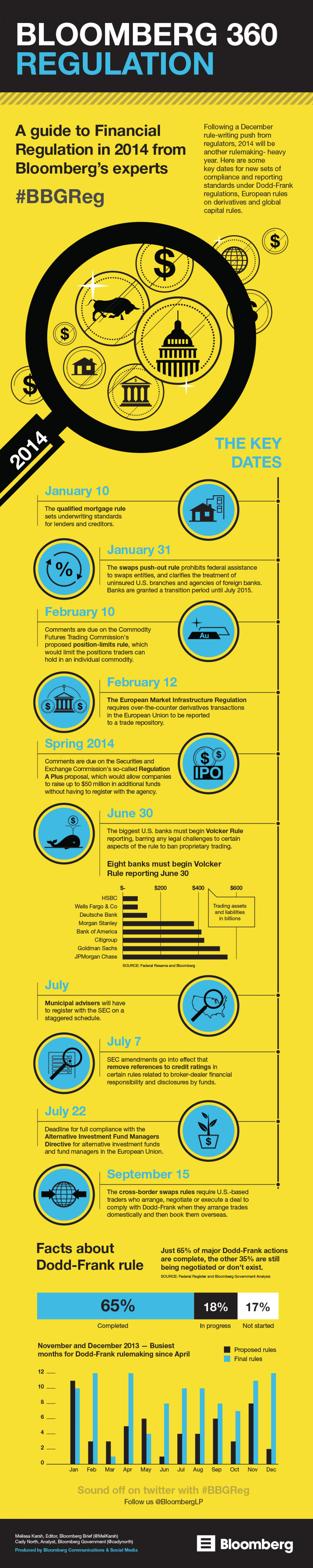 Bloomberg 360 Regulation Infographic