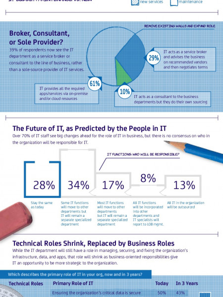 Blueprint for the Future of IT Infographic
