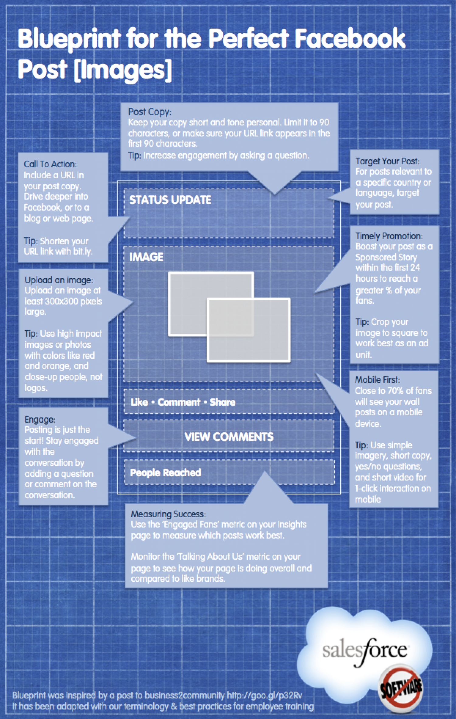 Blueprint for the Perfect Facebook Post Infographic