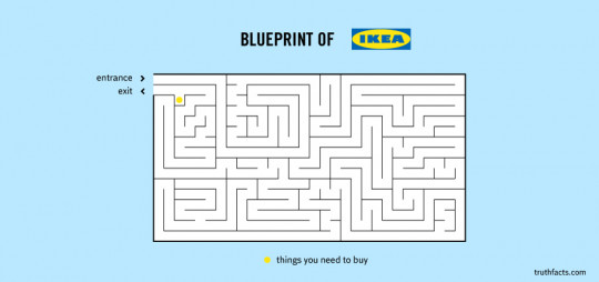 Blueprint of Ikea
