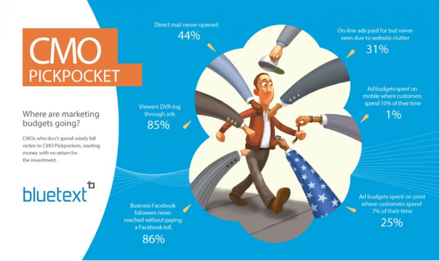 Bluetext Labs - CMO Pickpocket Infographic