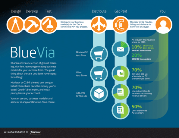 BlueVia business model slide Infographic